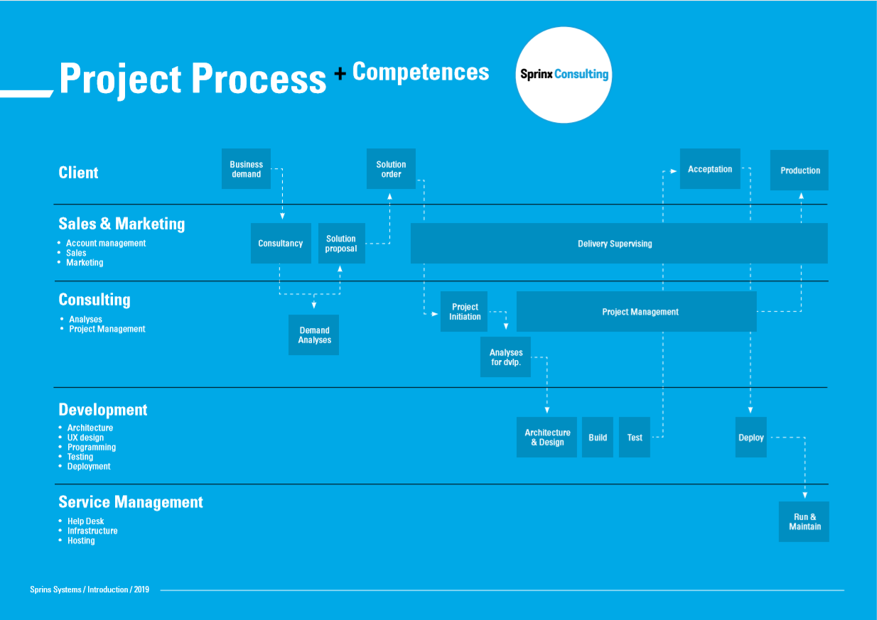 web_project_process_consulting.png